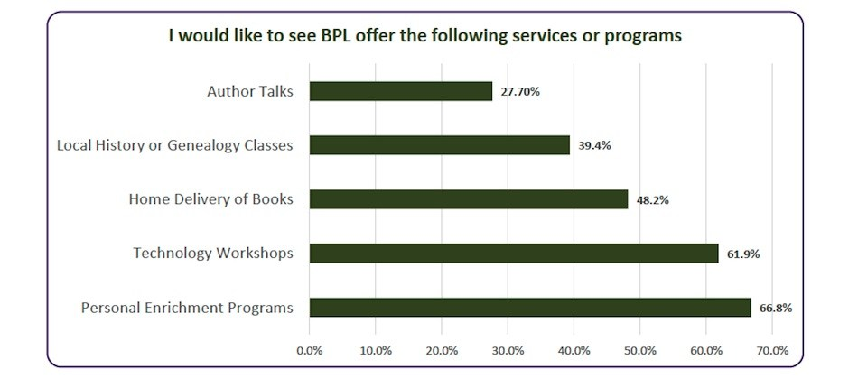 I would like to see the BPL offer the following services or programs