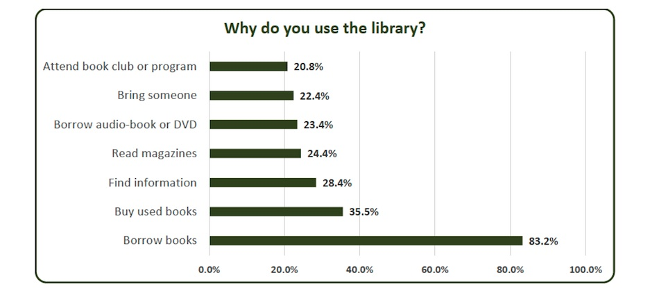 Why do you use the library?