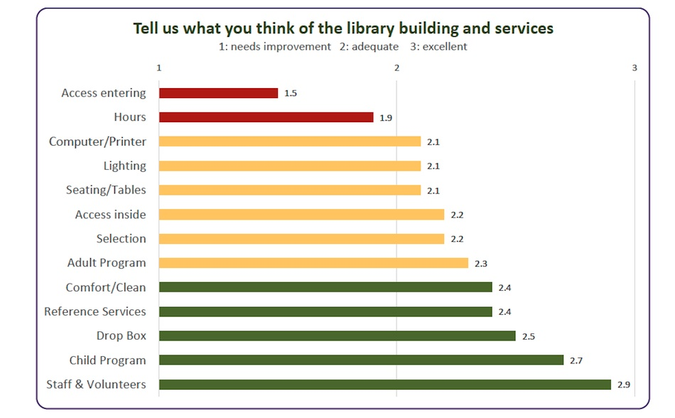 Tell us what you think of the library building and service